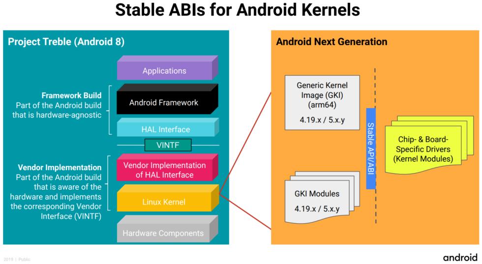En lugar de un montón de bifurcaciones, Google imagina el nuevo kernel como una serie de módulos.