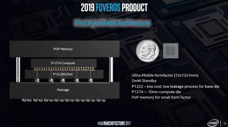 P1274 es el nombre de Intel para su proceso de 10 nm de alto rendimiento.  P1222 es su proceso 22FFL (22nm, FinFET, Low Power), que está optimizado para una fuga de corriente mucho menor.  Además de la conexión de Foveros entre el cómputo y los módulos de E / S, el producto utilizará la memoria apilada convencional Package-on-Package.